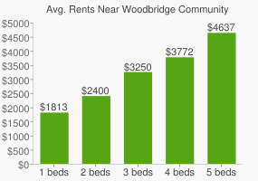 Graph of average rent prices for Woodbridge Community Park