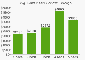 Graph of average rent prices for Bucktown Chicago