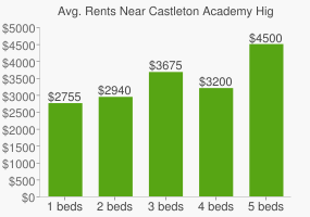 Graph of average rent prices for Castleton Academy High School of Oceanside