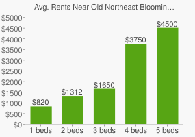Graph of average rent prices for Old Northeast Bloomington