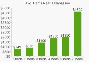 Graph of average rent prices for Tallahassee