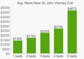 Graph of average rent prices for St. John Vianney College Seminary