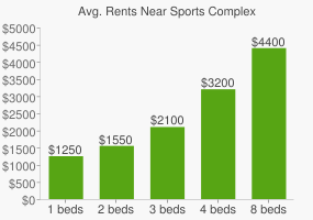 Graph of average rent prices for Sports Complex
