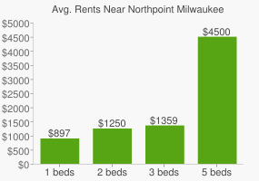 Graph of average rent prices for Northpoint Milwaukee