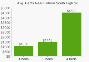 Graph of average rent prices for Elkhorn South High School