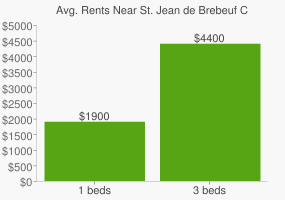 Graph of average rent prices for St. Jean de Brebeuf Catholic High School