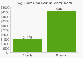 Graph of average rent prices for Nautilus Miami Beach