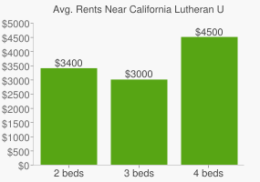 Graph of average rent prices for California Lutheran University