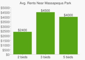 Graph of average rent prices for Massapequa Park
