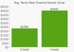 Graph of average rent prices for Channel Islands Oxnard