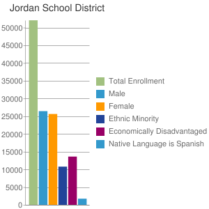 Jordan School District