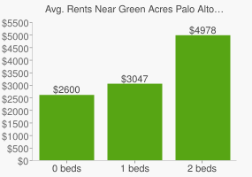 Graph of average rent prices for Green Acres Palo Alto