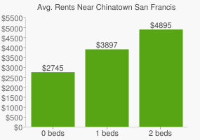 Graph of average rent prices for Chinatown San Francisco
