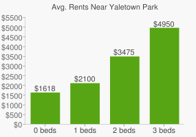Graph of average rent prices for Yaletown Park