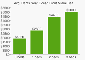 Graph of average rent prices for Ocean Front Miami Beach