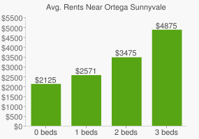 Graph of average rent prices for Ortega Sunnyvale