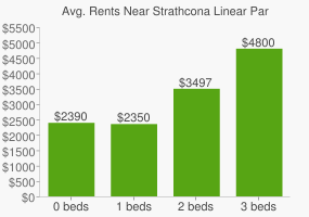 Graph of average rent prices for Strathcona Linear Park