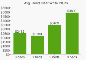 Graph of average rent prices for White Plains