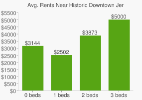 Graph of average rent prices for Historic Downtown Jersey City