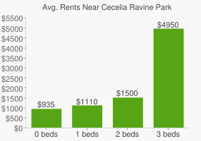 Graph of average rent prices for Cecelia Ravine Park