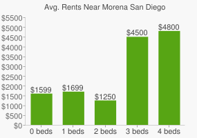 Graph of average rent prices for Morena San Diego