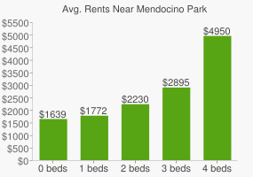 Graph of average rent prices for Mendocino Park