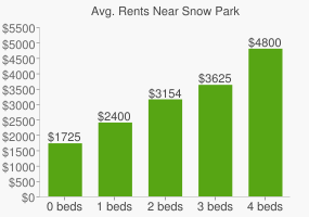 Graph of average rent prices for Snow Park