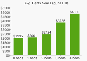 Graph of average rent prices for Laguna Hills