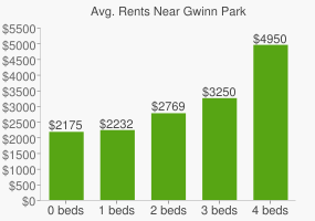 Graph of average rent prices for Gwinn Park