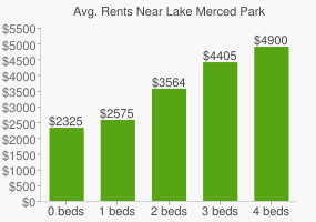 Graph of average rent prices for Lake Merced Park
