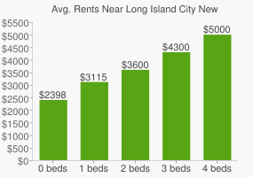 Graph of average rent prices for Long Island City New York