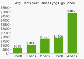 Graph of average rent prices for James Lyng High School