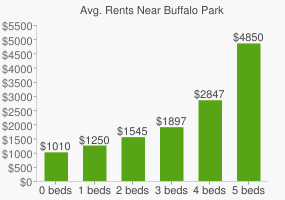Graph of average rent prices for Buffalo Park