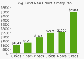 Graph of average rent prices for Robert Burnaby Park