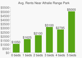 Graph of average rent prices for Athalie Range Park
