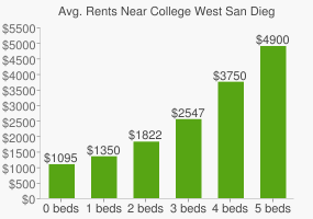 Graph of average rent prices for College West San Diego