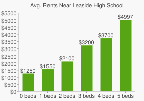 Graph of average rent prices for Leaside High School