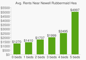 Graph of average rent prices for Newell Rubbermaid Headquarters