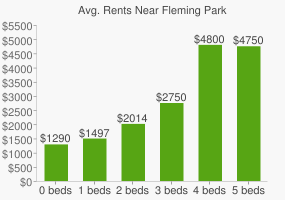 Graph of average rent prices for Fleming Park