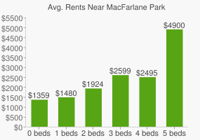 Graph of average rent prices for MacFarlane Park