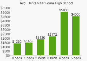 Graph of average rent prices for Loara High School