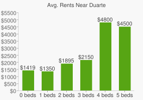 Graph of average rent prices for Duarte