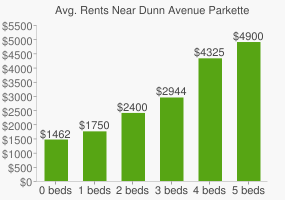 Graph of average rent prices for Dunn Avenue Parkette