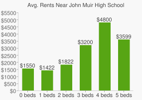 Graph of average rent prices for John Muir High School