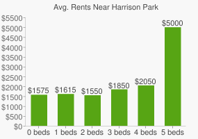 Graph of average rent prices for Harrison Park