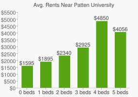 Graph of average rent prices for Patten University