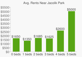 Graph of average rent prices for Jacolik Park