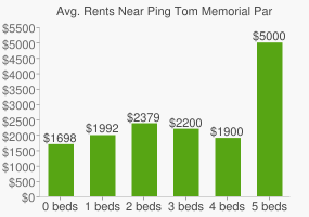 Graph of average rent prices for Ping Tom Memorial Park