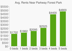 Graph of average rent prices for Parkway Forest Park