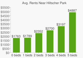 Graph of average rent prices for Hiltscher Park